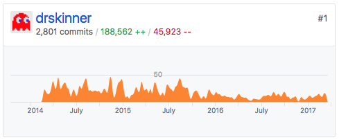 A graph from GitHub, showing a large number of code contributions over a three-year span.